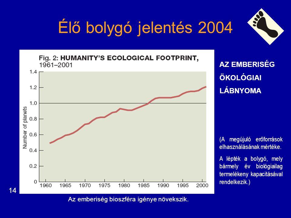 Élő bolygó jelentés 2004 AZ EMBERISÉG ÖKOLÓGIAI LÁBNYOMA 14
