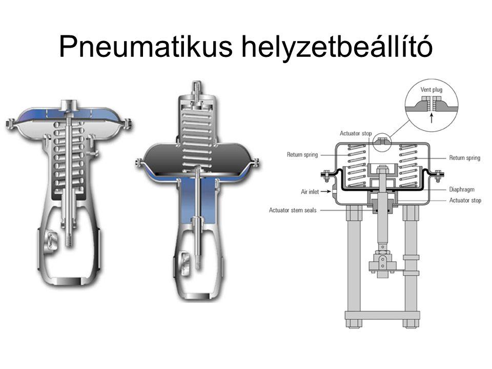 Pneumatikus helyzetbeállító