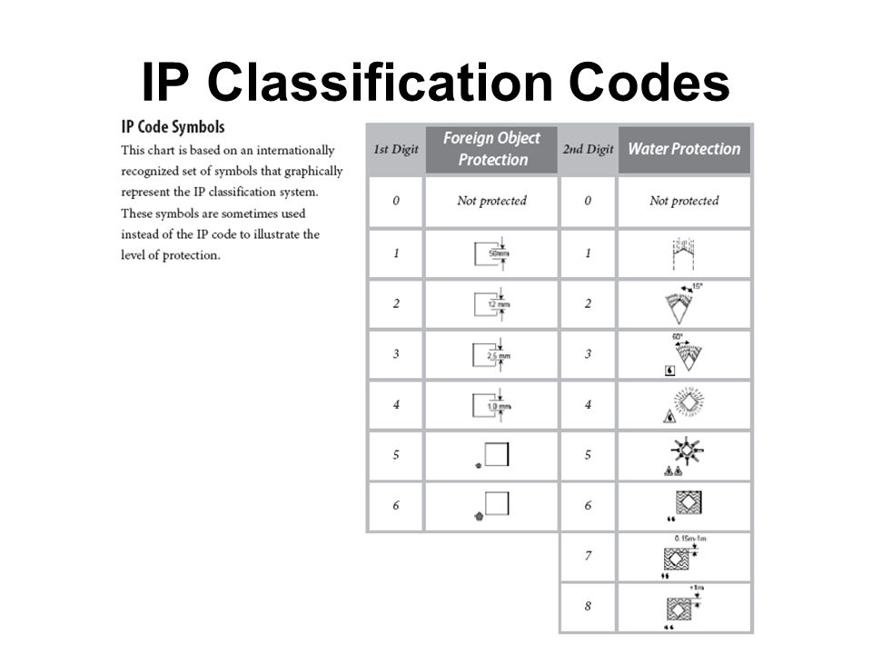 IP Classification Codes