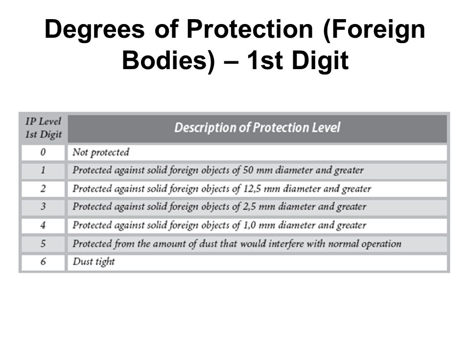 Degrees of Protection (Foreign Bodies) – 1st Digit