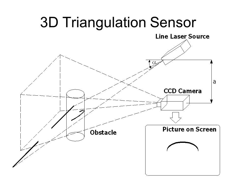 3D Triangulation Sensor