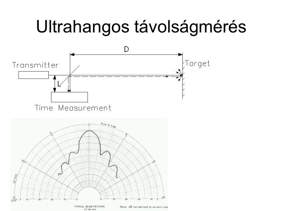 Ultrahangos távolságmérés