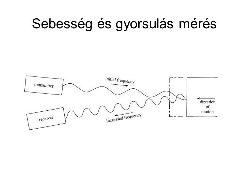 Sebesség és gyorsulás mérés