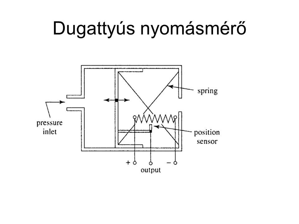 Dugattyús nyomásmérő