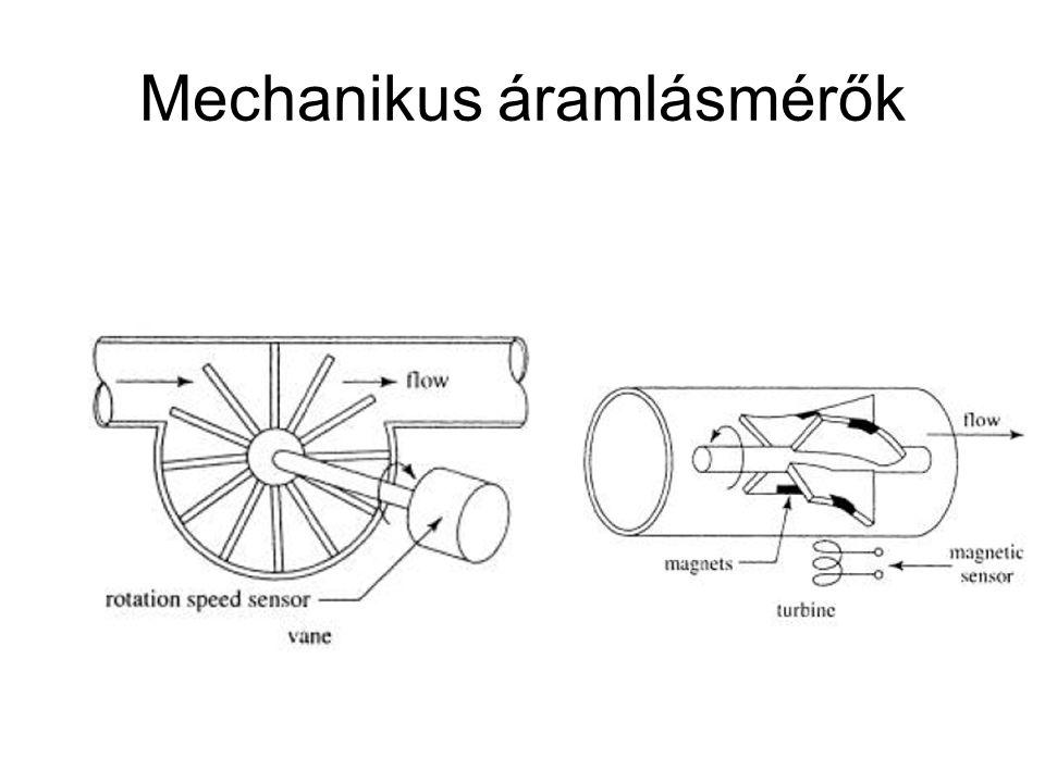 Mechanikus áramlásmérők