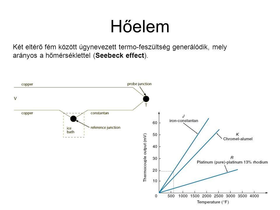 Hőelem Két eltérő fém között úgynevezett termo-feszültség generálódik, mely arányos a hőmérséklettel (Seebeck effect).