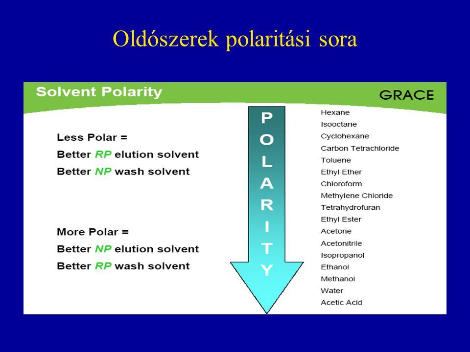 Oldószerek polaritási sora