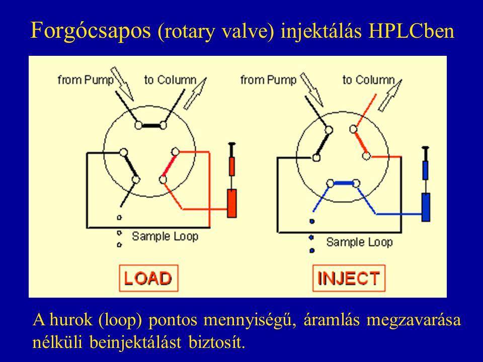 Forgócsapos (rotary valve) injektálás HPLCben