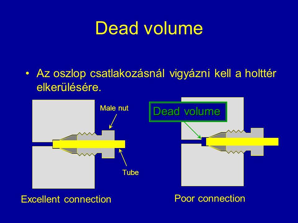 Dead volume Az oszlop csatlakozásnál vigyázni kell a holttér elkerülésére. Male nut. Dead volume.