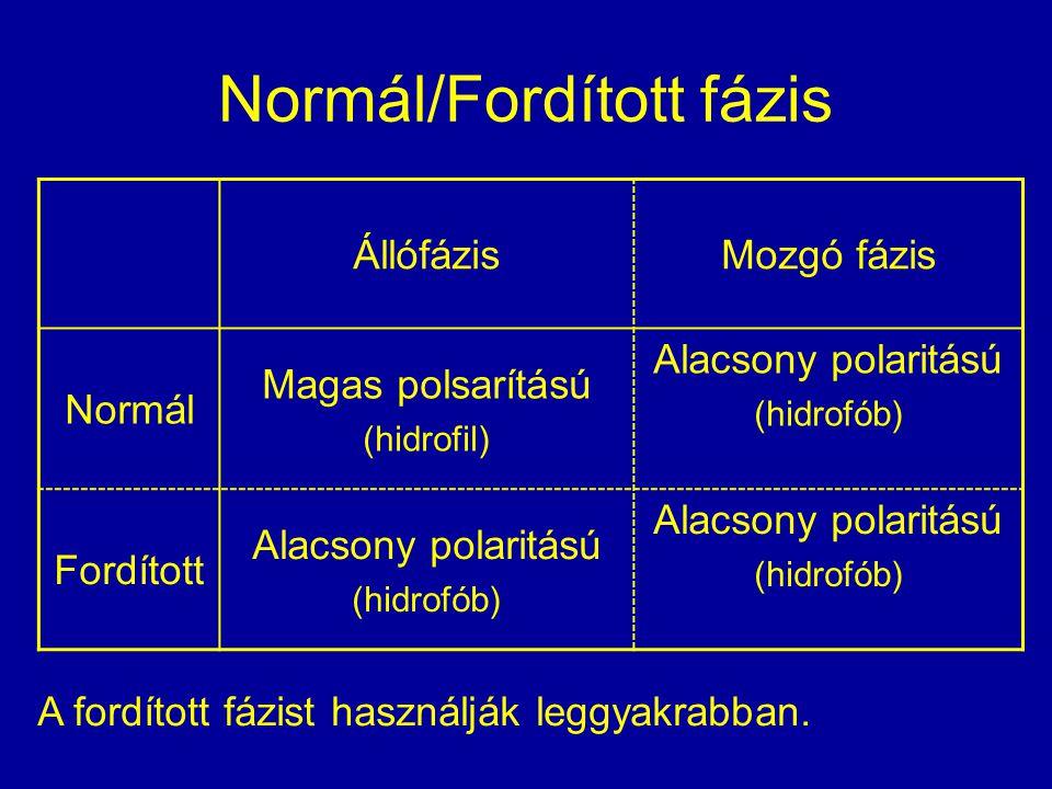 Normál/Fordított fázis