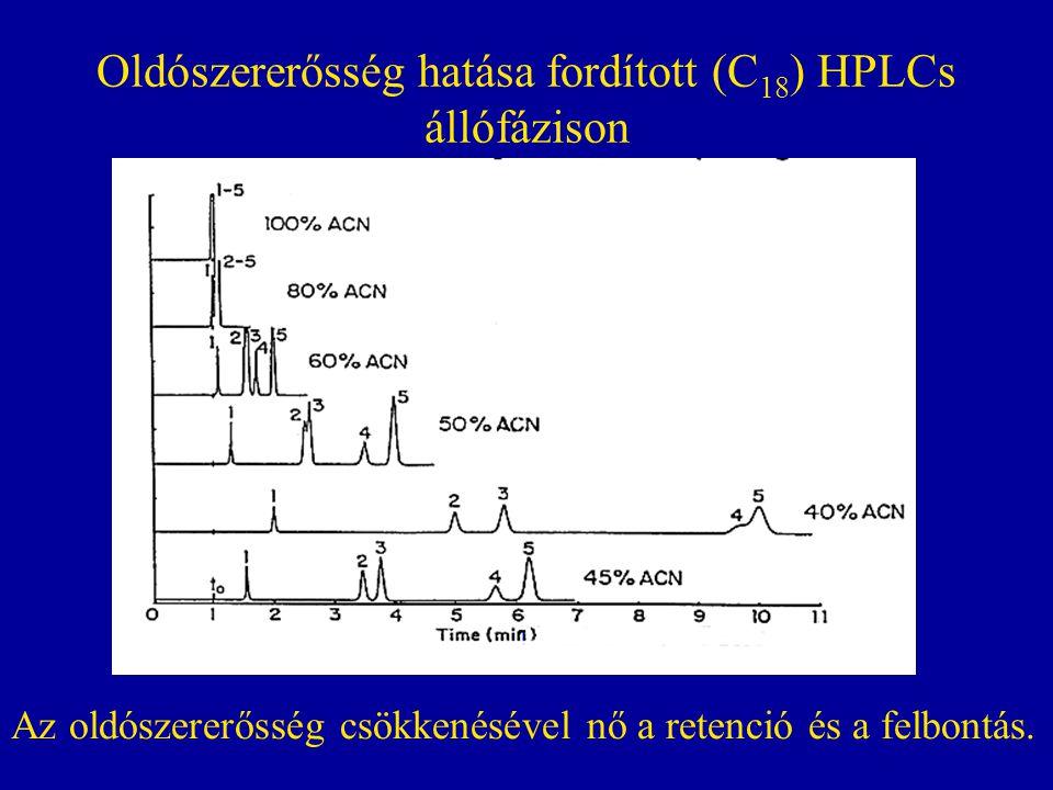 Oldószererősség hatása fordított (C18) HPLCs állófázison