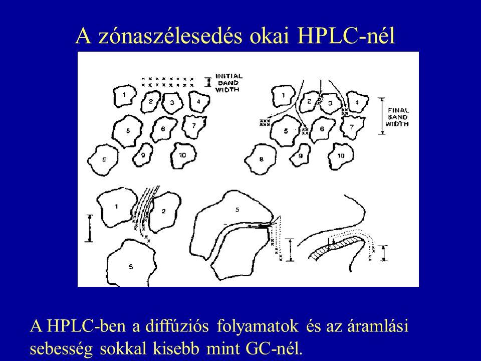 A zónaszélesedés okai HPLC-nél