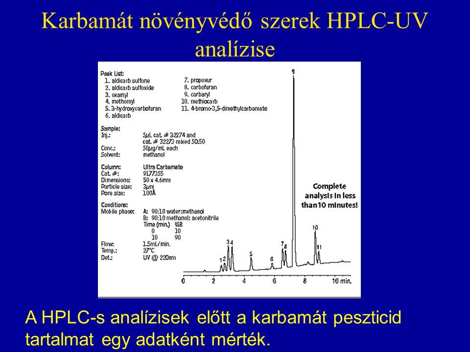 Karbamát növényvédő szerek HPLC-UV analízise