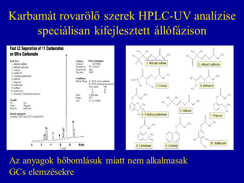 Karbamát rovarölő szerek HPLC-UV analízise speciálisan kifejlesztett állófázison