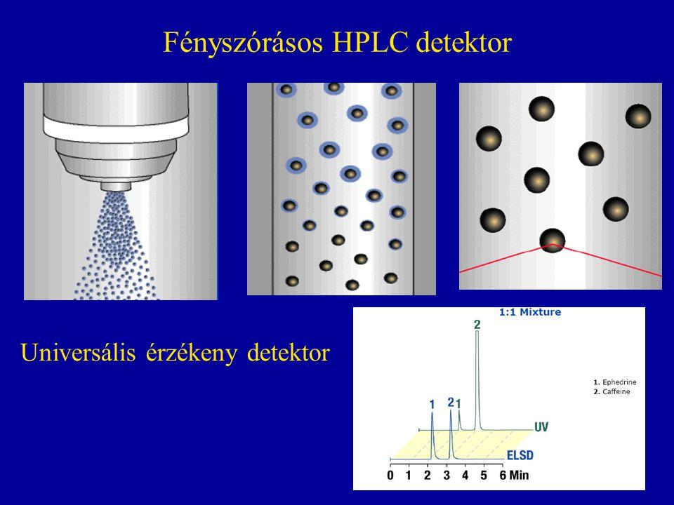 Fényszórásos HPLC detektor