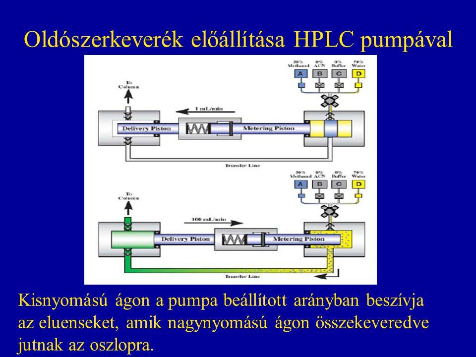 Oldószerkeverék előállítása HPLC pumpával