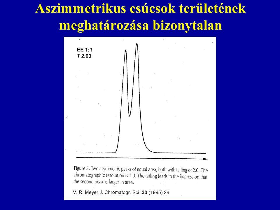Aszimmetrikus csúcsok területének meghatározása bizonytalan
