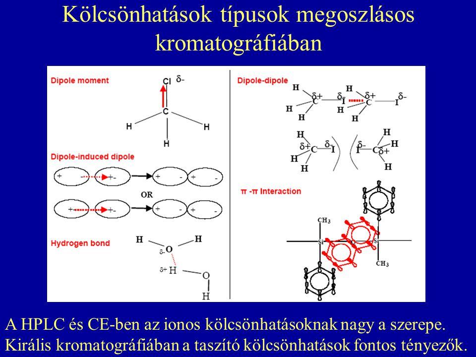 Kölcsönhatások típusok megoszlásos kromatográfiában