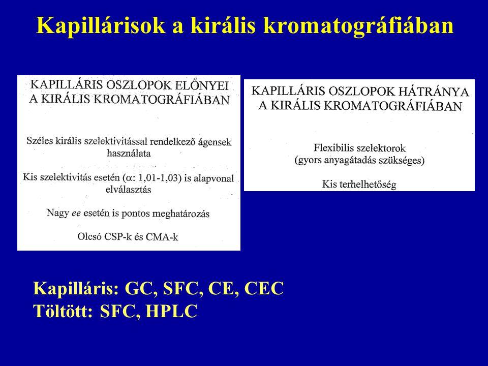 Kapillárisok a királis kromatográfiában