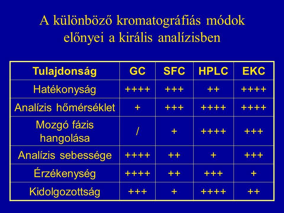 A különböző kromatográfiás módok előnyei a királis analízisben