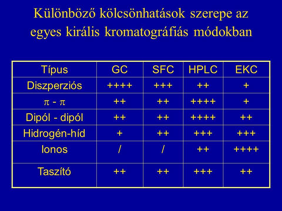 Különböző kölcsönhatások szerepe az egyes királis kromatográfiás módokban