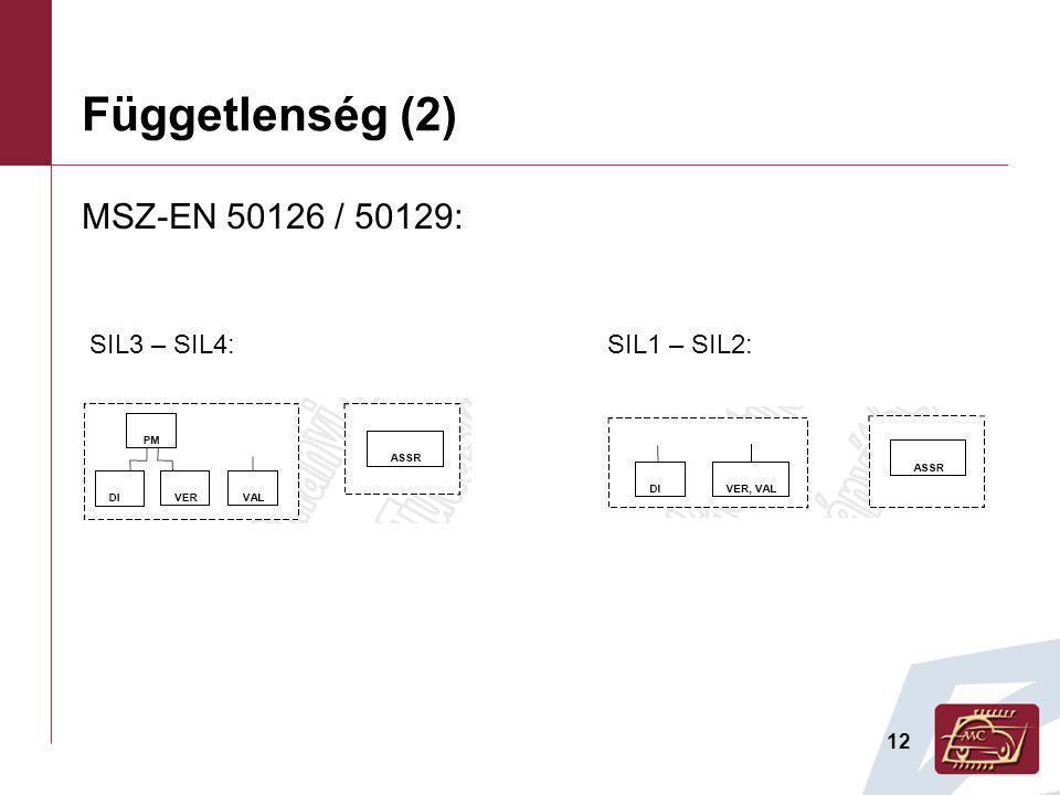 Függetlenség (2) MSZ-EN 50126 / 50129: SIL3 – SIL4: SIL1 – SIL2: