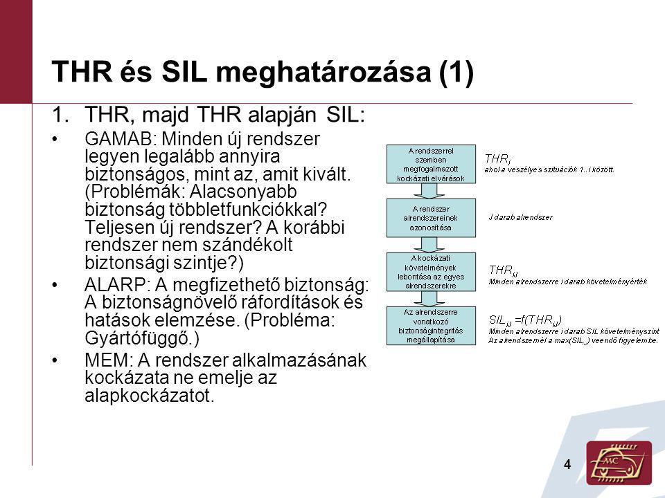 THR és SIL meghatározása (1)