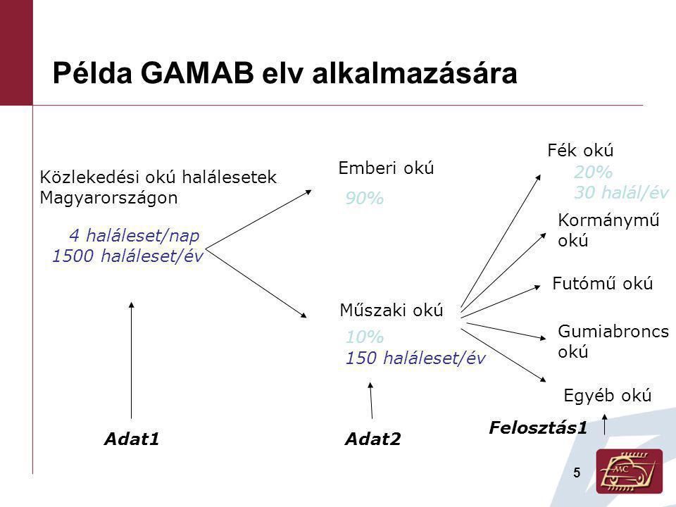 Példa GAMAB elv alkalmazására