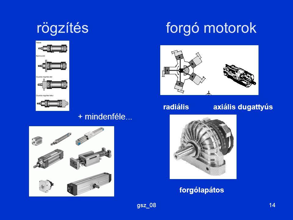 rögzítés forgó motorok
