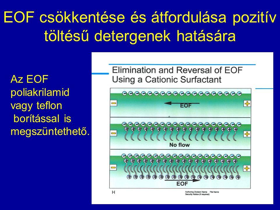 EOF csökkentése és átfordulása pozitív töltésű detergenek hatására