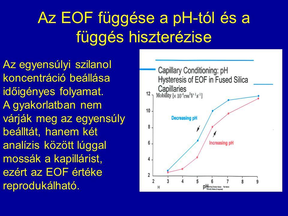 Az EOF függése a pH-tól és a függés hiszterézise