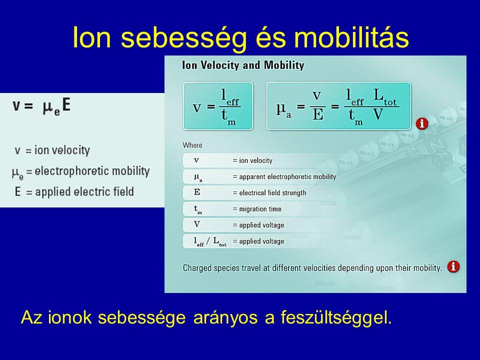 Ion sebesség és mobilitás