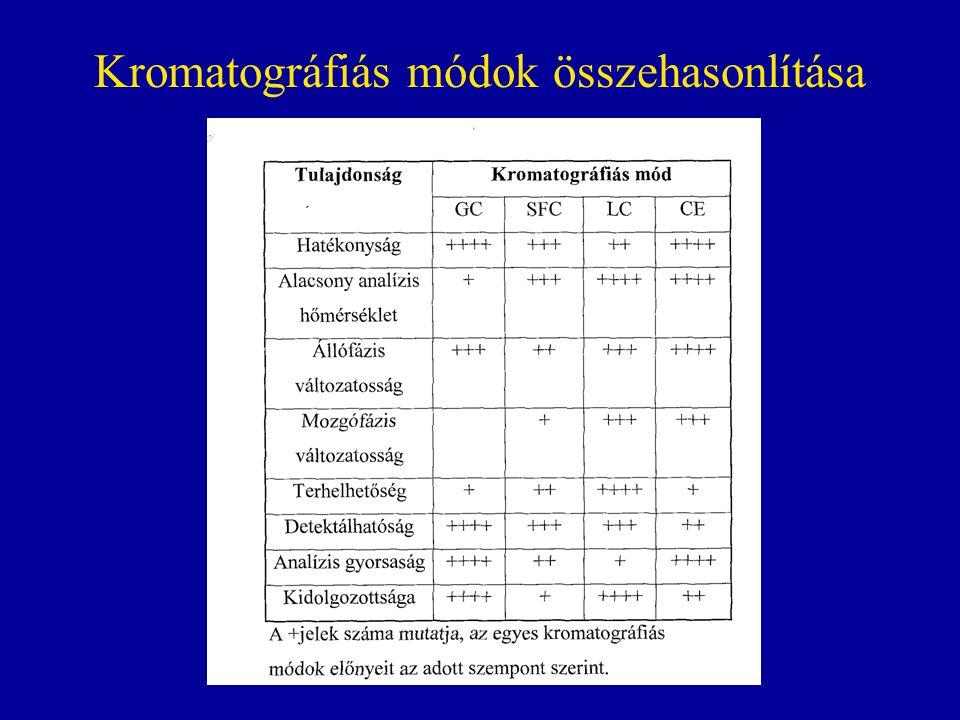 Kromatográfiás módok összehasonlítása