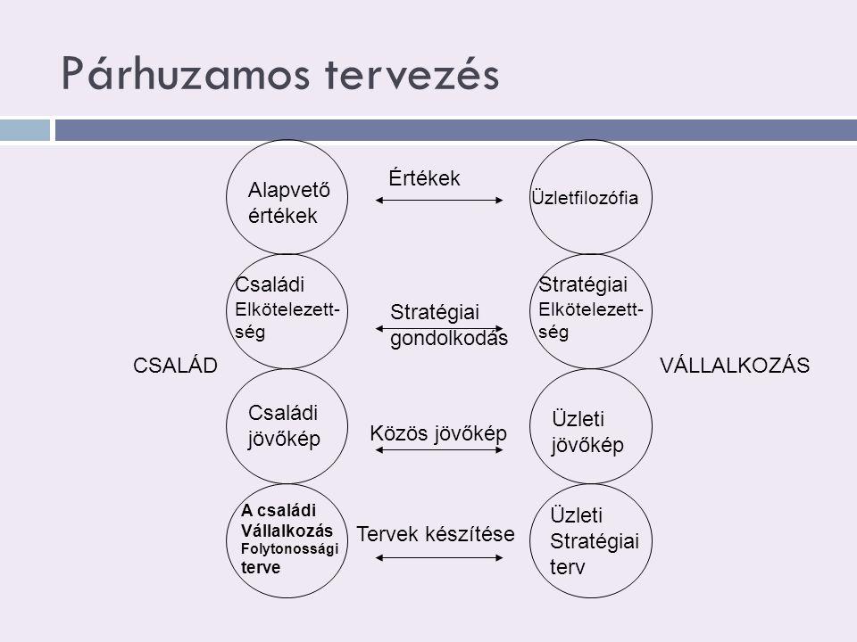 Párhuzamos tervezés Értékek Alapvető értékek Családi Stratégiai