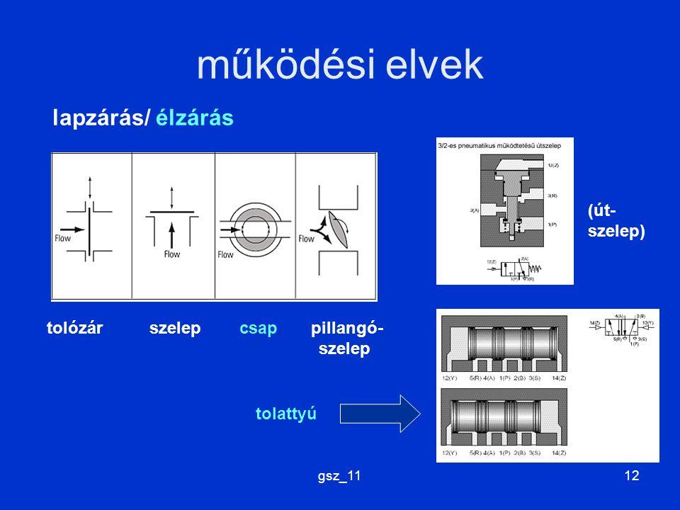 működési elvek lapzárás/ élzárás (út-szelep)