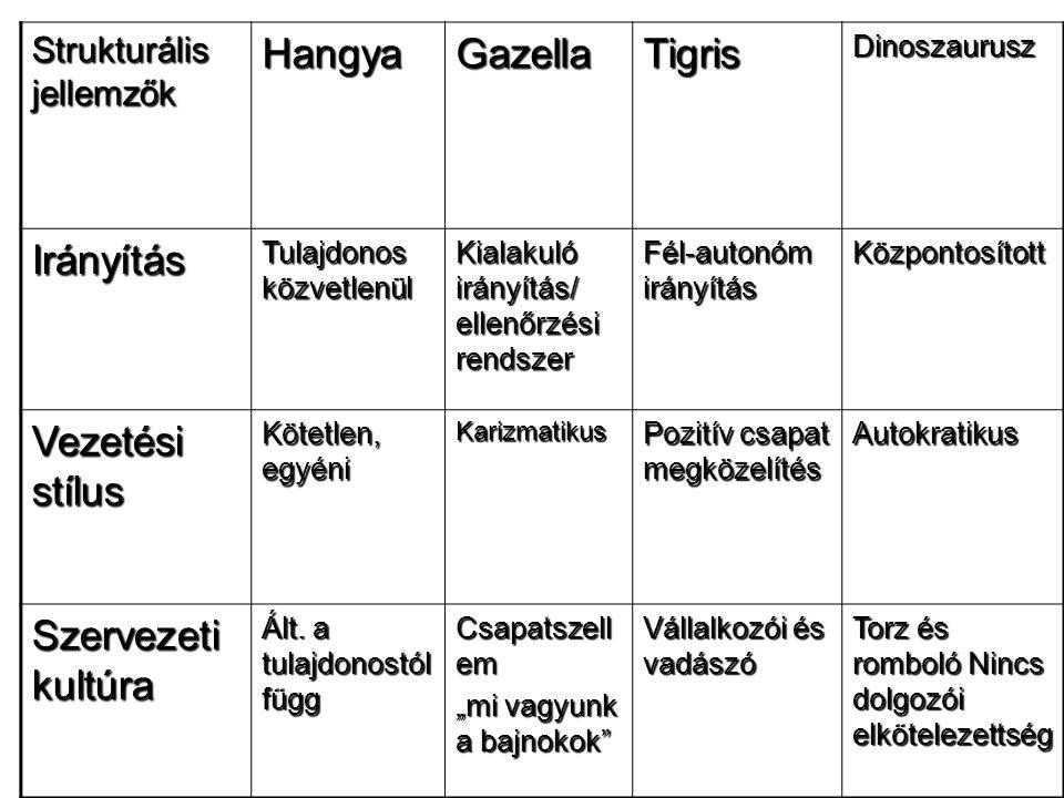 Hangya Gazella Tigris Irányítás Vezetési stílus Szervezeti kultúra