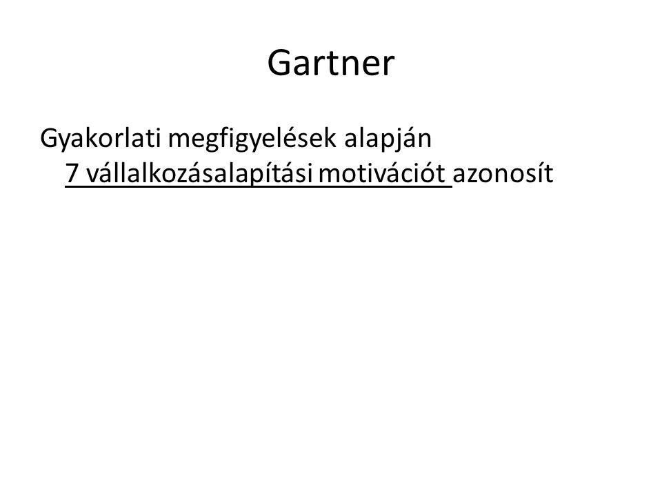 Gartner Gyakorlati megfigyelések alapján 7 vállalkozásalapítási motivációt azonosít