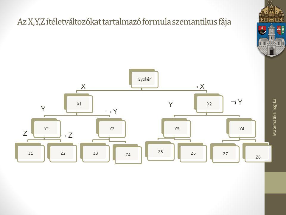 Az X,Y,Z ítéletváltozókat tartalmazó formula szemantikus fája
