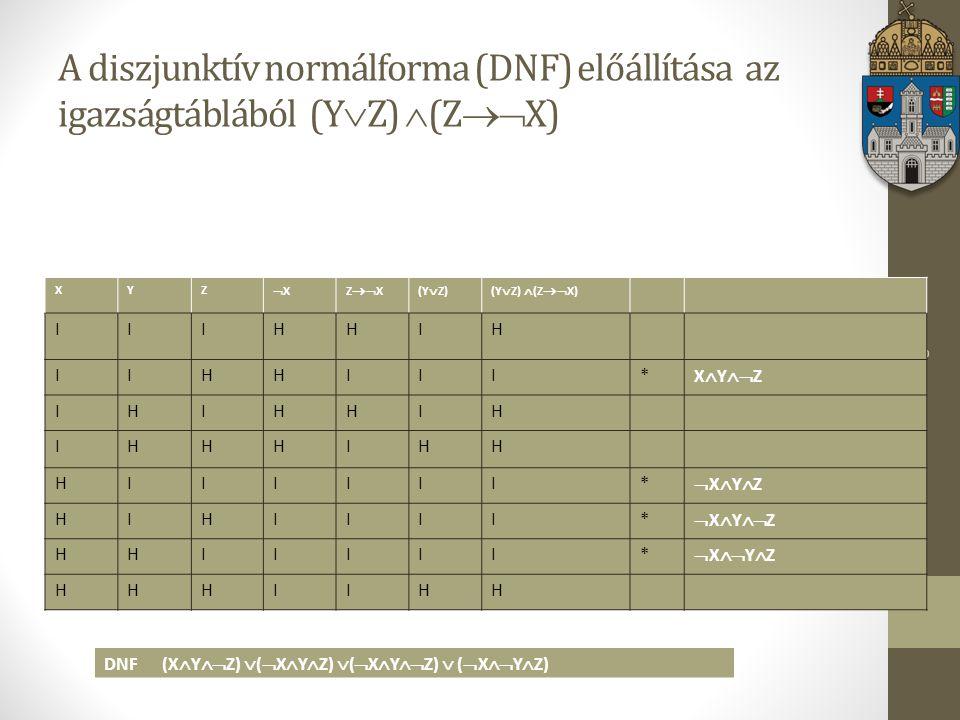 A diszjunktív normálforma (DNF) előállítása az igazságtáblából (YZ) (ZX)