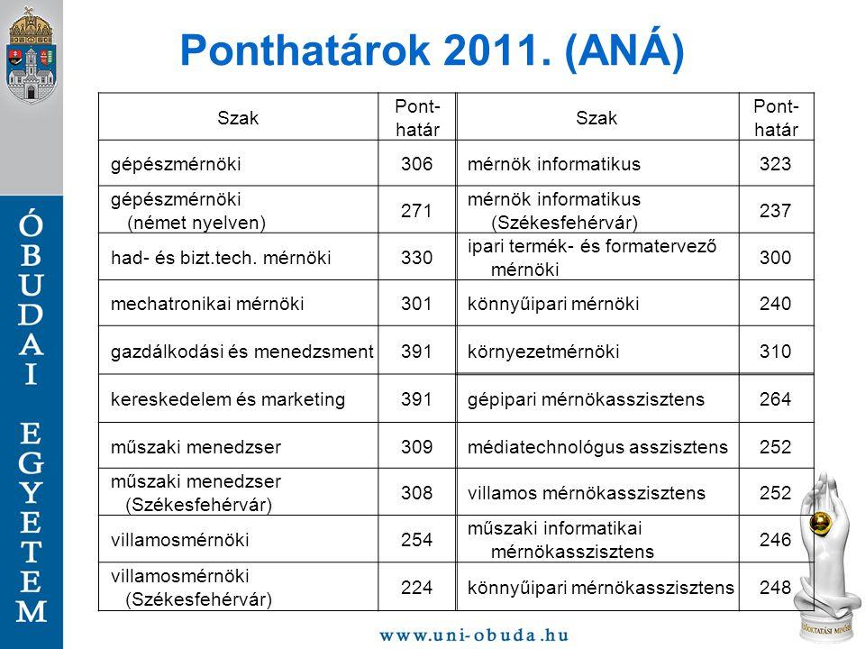 Ponthatárok 2011. (ANÁ) Szak Pont- határ gépészmérnöki 306