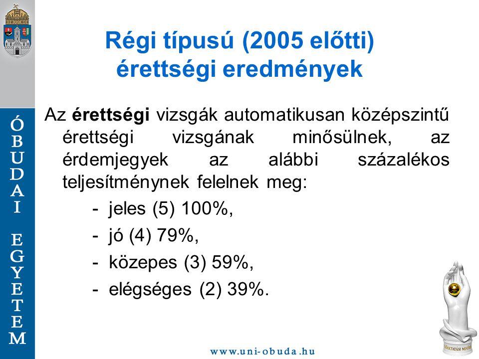 Régi típusú (2005 előtti) érettségi eredmények