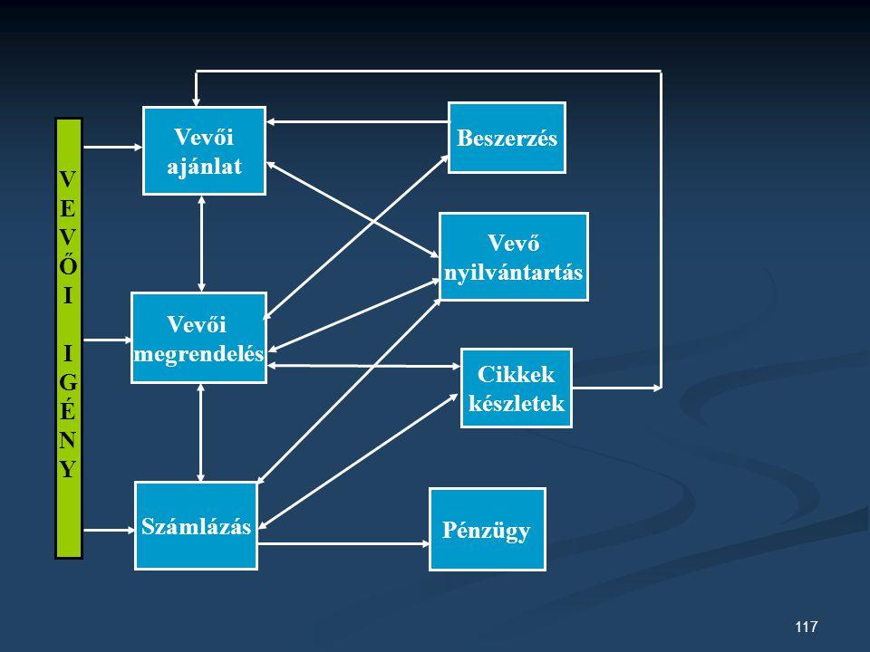 Vevői ajánlat. Beszerzés. V. E. Ő. I. G. É. N. Y. Vevő. nyilvántartás. Vevői. megrendelés.