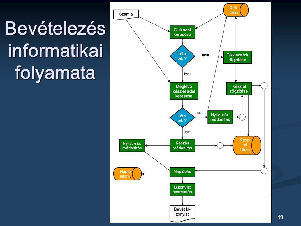 Bevételezés informatikai folyamata