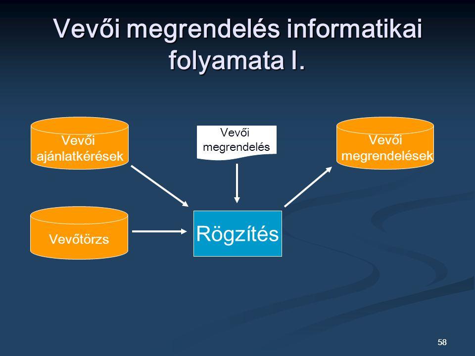 Vevői megrendelés informatikai folyamata I.