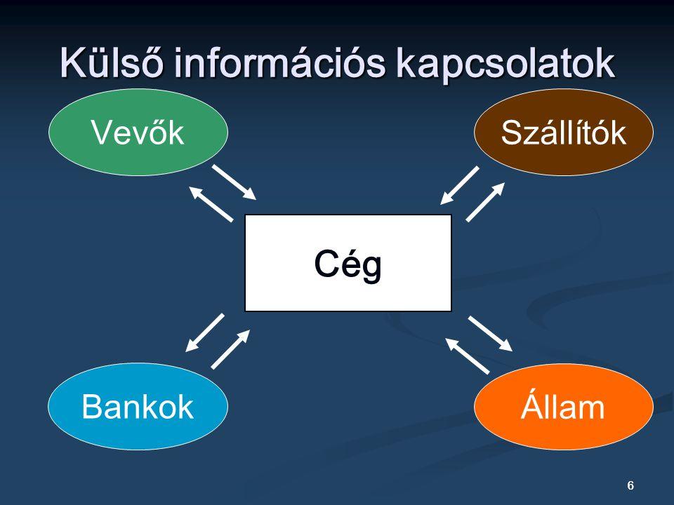 Külső információs kapcsolatok