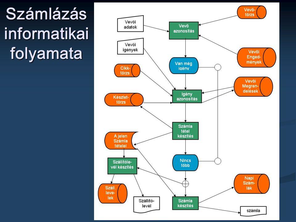 Számlázás informatikai folyamata