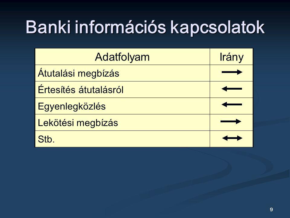 Banki információs kapcsolatok