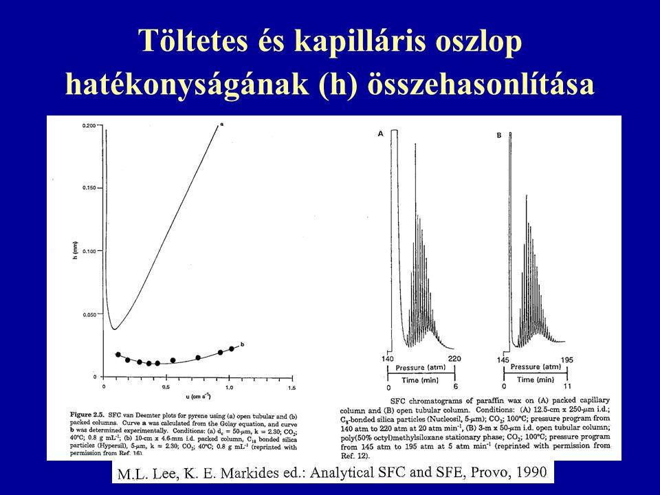 Töltetes és kapilláris oszlop hatékonyságának (h) összehasonlítása