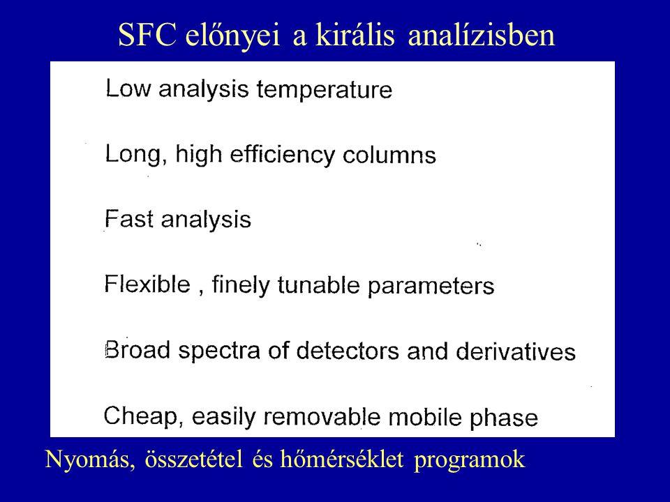 SFC előnyei a királis analízisben
