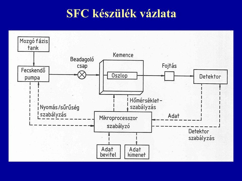 SFC készülék vázlata